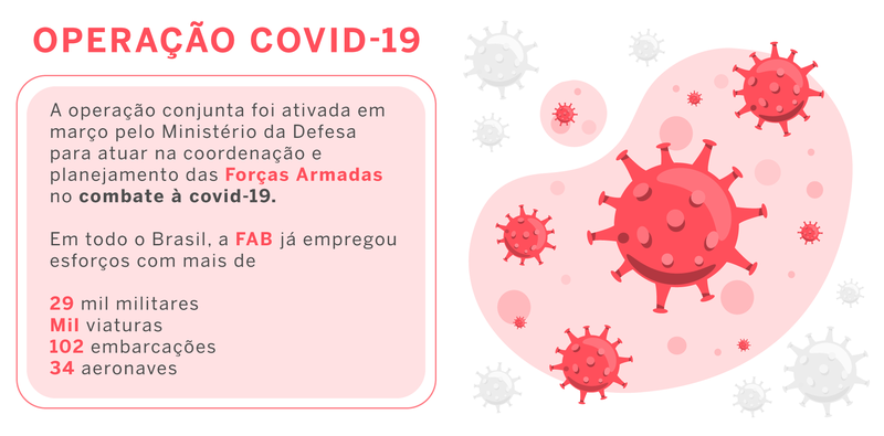content operacao-covid-19 MANAUS